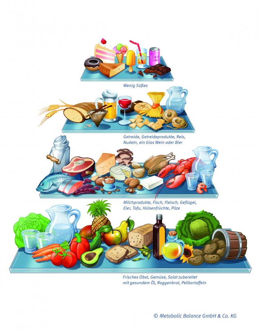 Ernährungspyramide metabolic balance® Programm